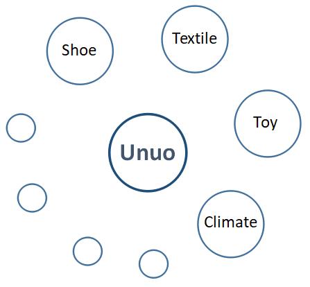 unuo instruments - footwear testing machine manufacturer